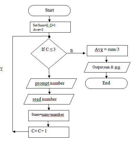 Example Flowchart 1 Find The Result Of Addition Of Three